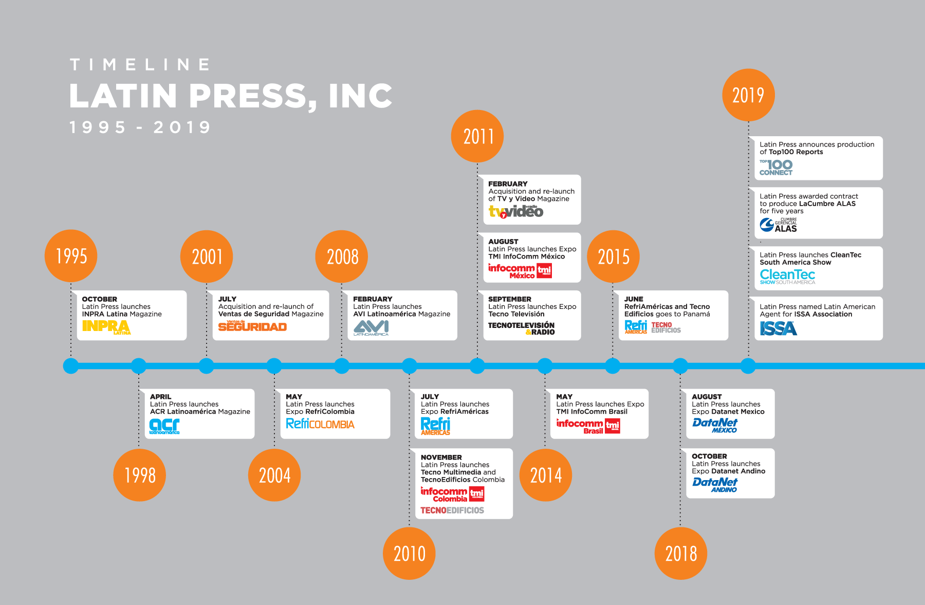 Latin Press Timeline